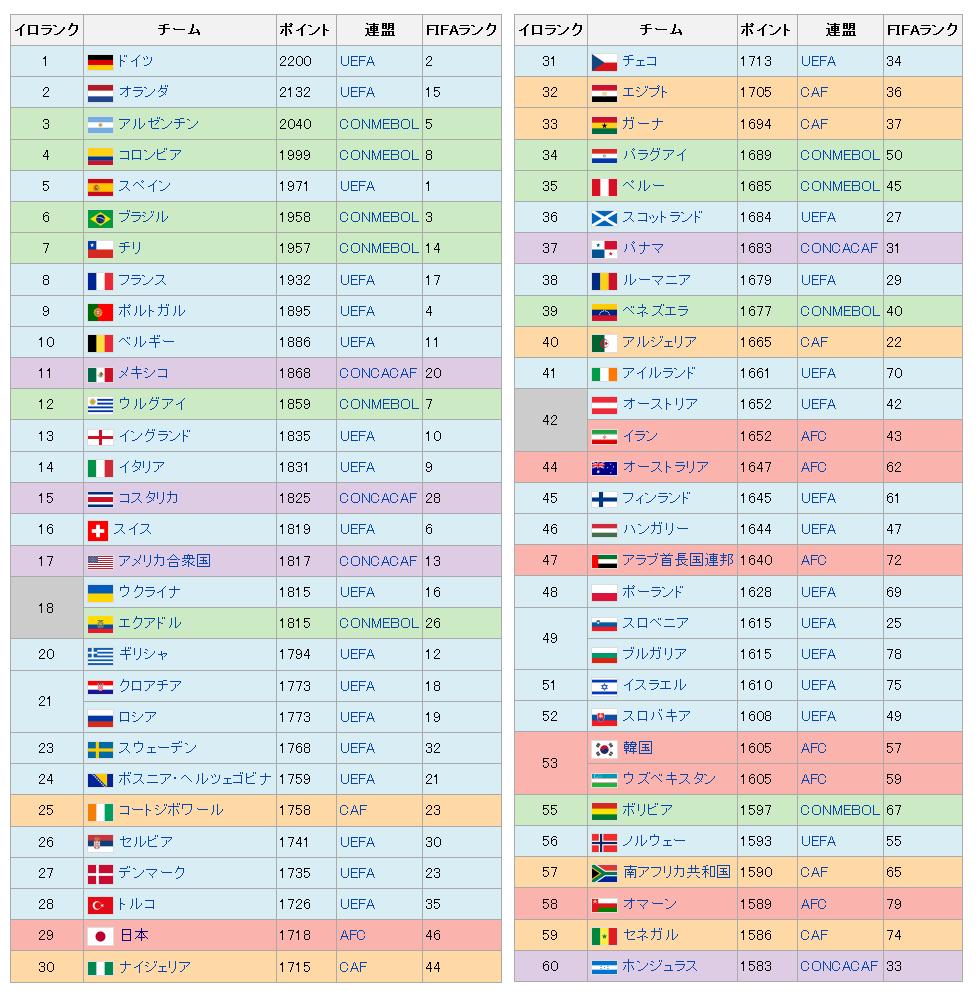 ワールドフットボールイロレーティング - Wikipedia