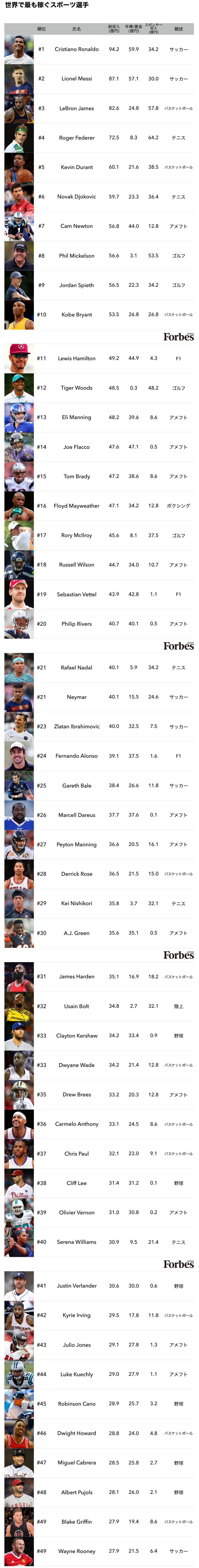 「世界で最も稼ぐスポーツ選手」はロナウド 年収94億円
