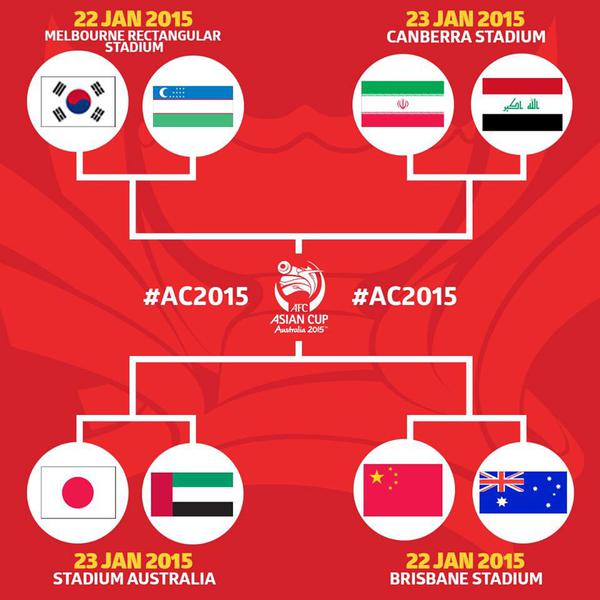 AFC アジア杯 2015 決勝トーナメント