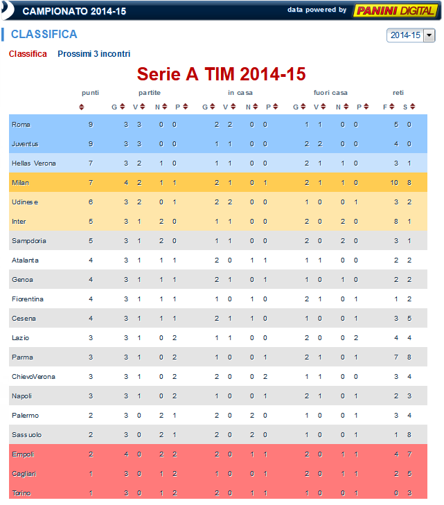 Classifica - legaseriea.it