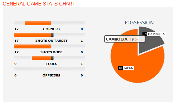 Japan vs. Cambodia - 3 September 2015 - Soccerway