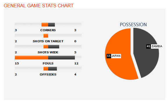 Japan vs. Zambia - 7 June 2014 - Soccerway