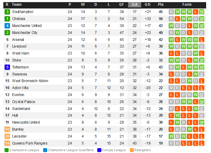 Premier League Summary  WhoScored.com