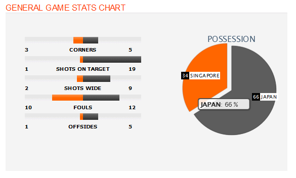 Singapore vs. Japan - 12 November 2015 - Soccerway