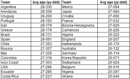 average-age-of-2014-wc-squads1