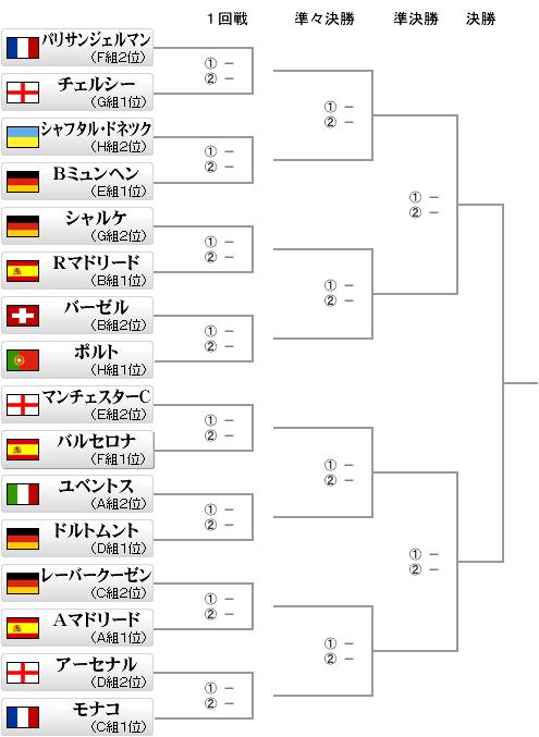 CL2015決勝トーナメント